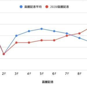 2020年函館記念回顧