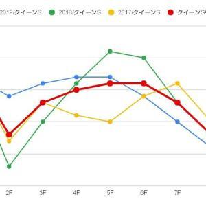 クイーンS G3 札幌1800m 過去ラップ傾向 予想ポイント