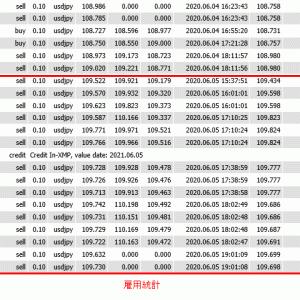 2020年6月1日週 FX収支 +12,542円  雇用統計と証券会社の取引エラー