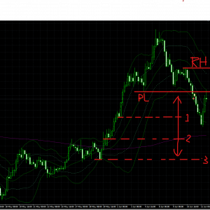 GBPJPY Lot数と損切ポイント