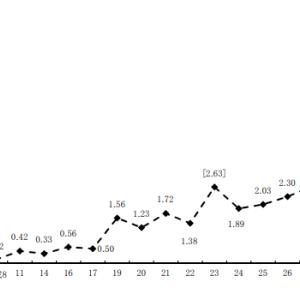 男性の育休取得率は何%? 2020年6月時点最新のデータとソースはこれ!