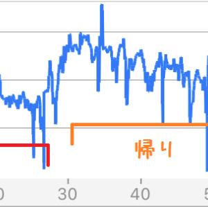 向かい風と追い風の速度差をグラフで見てみる