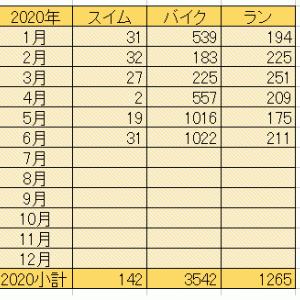 【20200703】7月もポンポンポンっと