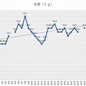 ブログ休止中(7月終盤~9月初頭)の体重推移
