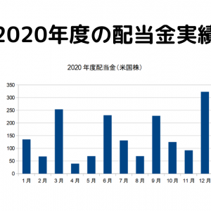 2020年度の配当金実績