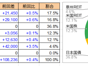 投資比率 2020/5/27