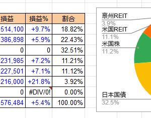 2020/6/15 投資成績 マイナス60万円。