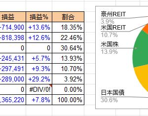6/16 プラス80万 日本REITがV字回復!