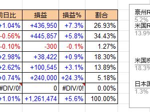 6/30 ダウ上昇も日本REIT墜落 プラス23万