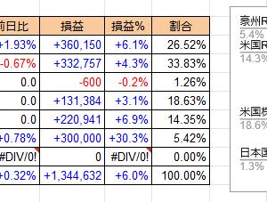 7/6 日経に負ける+0.47%