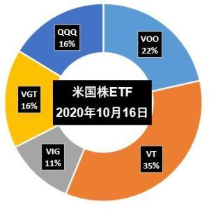 【運用結果】米国株ETF 20年10月度(第2週)