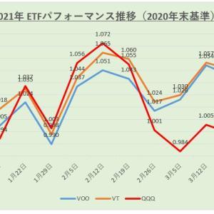 【運用結果】米国株ETF 2021年3月度(第5週)