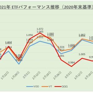 【運用結果】米国株ETF 2021年4月度(第1週)