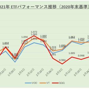 【運用結果】米国株ETF 2021年4月度(第2週)