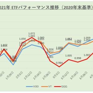 【運用結果】米国株ETF 2021年4月度(第3週)