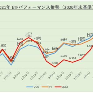 【運用結果】米国株ETF 2021年4月度(第4週)