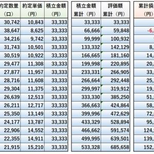 積立NISAの実況中継~eMAXIS Slim全世界株式(除く日本)での運用状況(2021年6月(16か月目))~