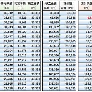 積立NISAの実況中継~eMAXIS Slim全世界株式(除く日本)での運用状況(2021年7月(17か月目))~