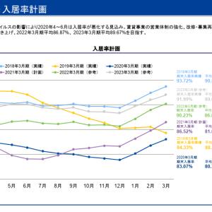 【大量保有報告書】野村証券売却(5.67% → 4.14%)【レオパレス】