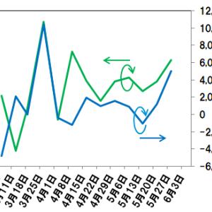 【投資主体別売買動向】日経225、23000円超え、日経平均を支配しているのは『証券自己』