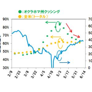 【原油】価格停滞、各国の駆け引きで疑心暗鬼?