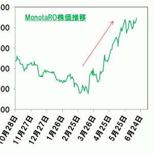 【話題のグロース株】MonotaROについて考えてみた