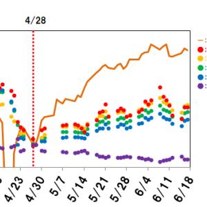 【原油ETF比較】不安定な局面に強いETFはどれ?~原油ETFのパフォーマンスを比較してみた3~