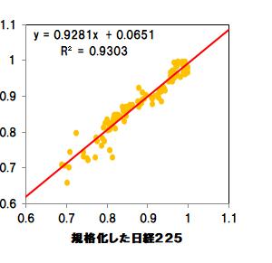 【日経平均下落】日経平均は踏ん張れるか、いや踏ん張れない?