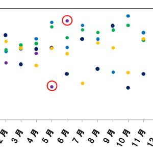 【MonotaRO】決算直前(7月31日)、4~6月期の売上は予想を上回るか集計してみた【グロース株】