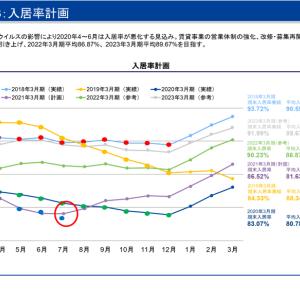 【レオパレス】入居率78.56%、回復に遅れ?【7月度月次データ】