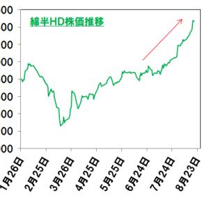 【綿半HD<3199>】地味に上がり続ける株を探してみた【銘柄探索】