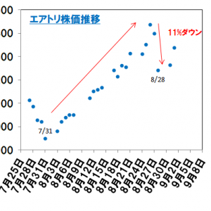 【GOTO銘柄】エアトリ<6191>の株価急落(8/28)について