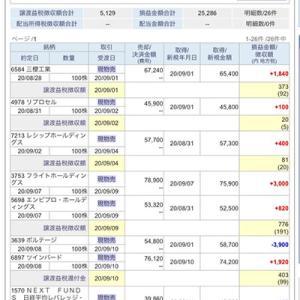 【株】9月の月間収支と総資産