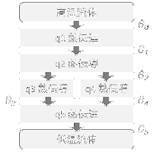 [伝熱]熱通過率の求め方:並列熱流れの応用