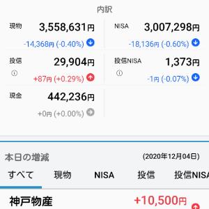 12月4日 本日の島津家日本株収支マイナス32418