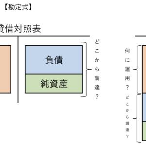 ビジネス会計検定取得への道のり(Vol.2)