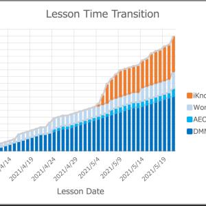 【英語学習】見える化の習慣化!〜勉強時間を作るために仕事効率化が求められる〜