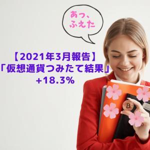 楽天ポイント「ビットコインつみたて」2021年3月実績報告(+18.3%)