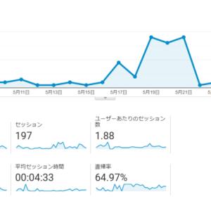 【ブログ運営報告】ブログ6ヶ月目の収益・PV推移を公開します。