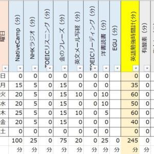 【TOEIC900点日記:勉強開始6週目(試験2ヶ月前)】旅行って大事