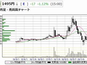 コロワイド、大戸屋HD株をTOB