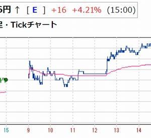 FOMC前にポジション調整