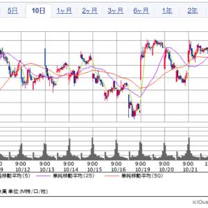 日経平均は70円程下がった   |   楽天とZホールディングは下落