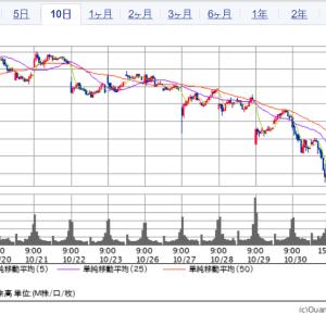 日経平均は350円の下落    | 楽天は大幅に下げる ☂