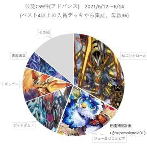 【デュエルマスターズ】「アドバンスCS入賞数ランキング2021 Vol.13 (6/12~6/14)」 ジョー星ゼロルピアが増加