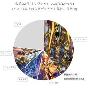 【デュエルマスターズ】「オリジナルCS入賞数ランキング2021 Vol.13 (6/12~6/14)」 5Cコントロール一強