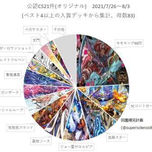 【デュエルマスターズ】「オリジナルCS入賞数ランキング2021 Vol.20 (7/26~8/3)」 入賞デッキの約4分の1がシータモモキングRX閃
