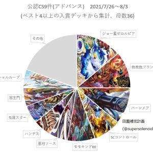 【デュエルマスターズ】「アドバンスCS入賞数ランキング2021 Vol.20 (7/26~8/3)」 入賞数トップはジョー星ゼロルピア