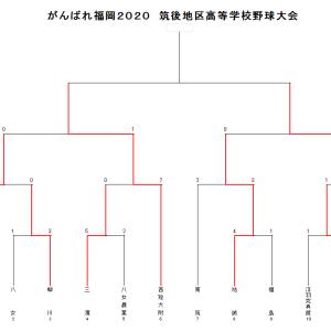 がんばれ福岡2020筑後地区高等学校野球大会 7月25日までの結果