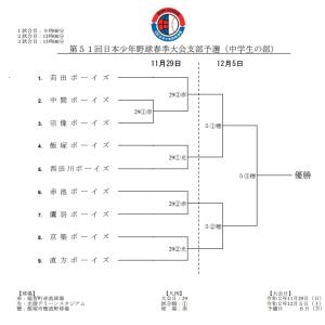 第51回日本少年野球春季大会支部予選(中学ボーイズ)の組み合わせ